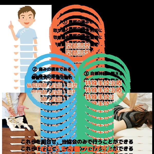 「むちうち改善プログラム」特徴1: 協会独自の関節調整、特徴2: 最先端の仙腸関節(骨盤)調整、特徴3: 自律神経を整える特殊手技治療